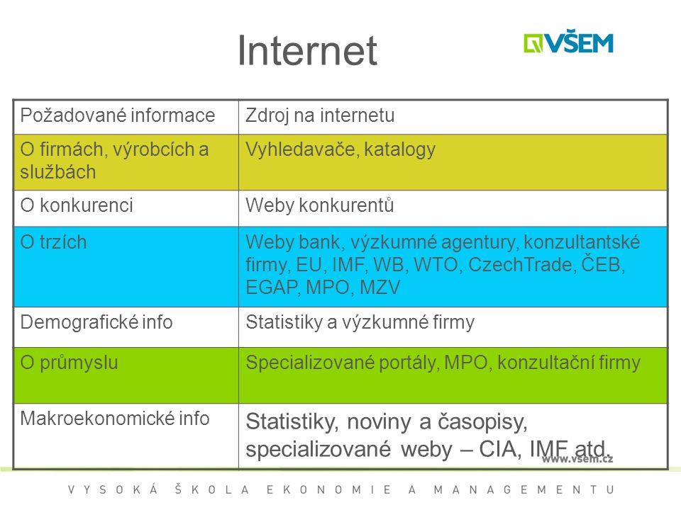 Internet Požadované informaceZdroj na internetu O firmách, výrobcích a službách Vyhledavače, katalogy O konkurenciWeby konkurentů O trzíchWeby bank, v