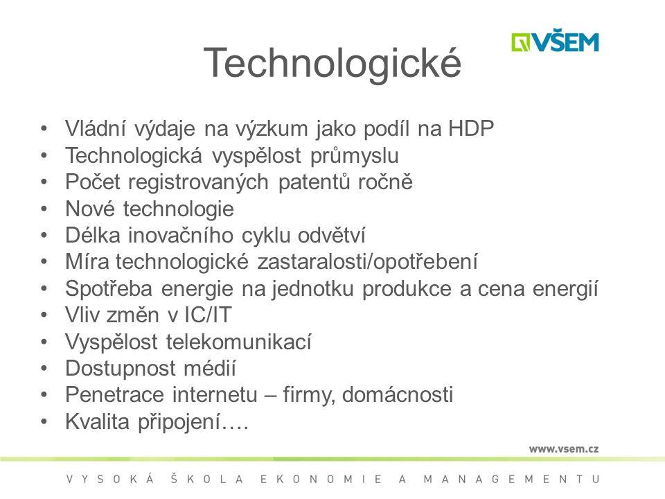Technologické Vládní výdaje na výzkum jako podíl na HDP Technologická vyspělost průmyslu Počet registrovaných patentů ročně Nové technologie Délka inovačního cyklu odvětví Míra technologické zastaralosti/opotřebení Spotřeba energie na jednotku produkce a cena energií Vliv změn v IC/IT Vyspělost telekomunikací Dostupnost médií Penetrace internetu – firmy, domácnosti Kvalita připojení….