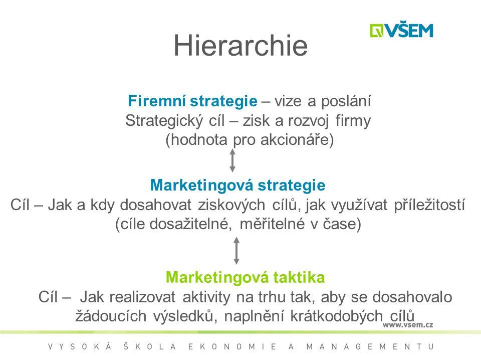 Firemní strategie – vize a poslání Strategický cíl – zisk a rozvoj firmy (hodnota pro akcionáře) Marketingová strategie Cíl – Jak a kdy dosahovat ziskových cílů, jak využívat příležitostí (cíle dosažitelné, měřitelné v čase) Marketingová taktika Cíl – Jak realizovat aktivity na trhu tak, aby se dosahovalo žádoucích výsledků, naplnění krátkodobých cílů Hierarchie