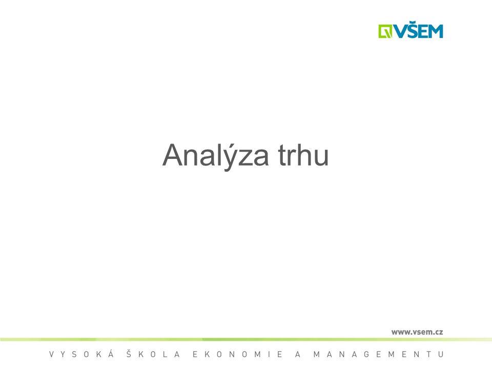 Analýza trhu