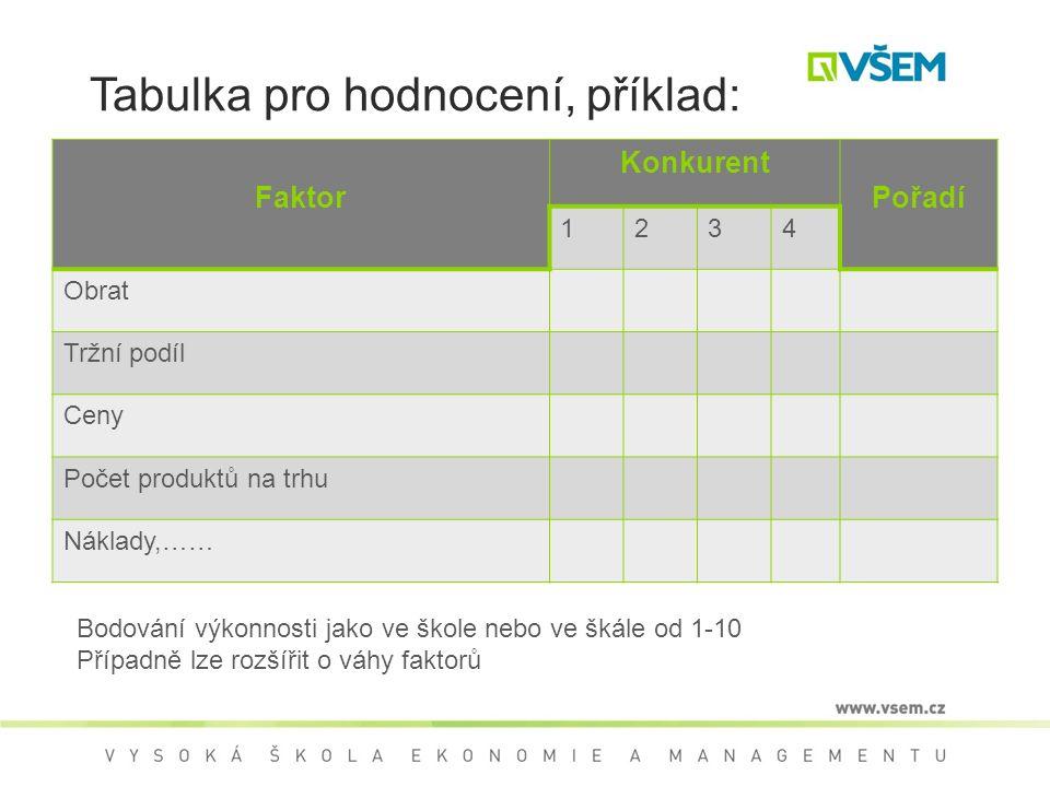 Tabulka pro hodnocení, příklad: Faktor Konkurent Pořadí 1234 Obrat Tržní podíl Ceny Počet produktů na trhu Náklady,…… Bodování výkonnosti jako ve škole nebo ve škále od 1-10 Případně lze rozšířit o váhy faktorů