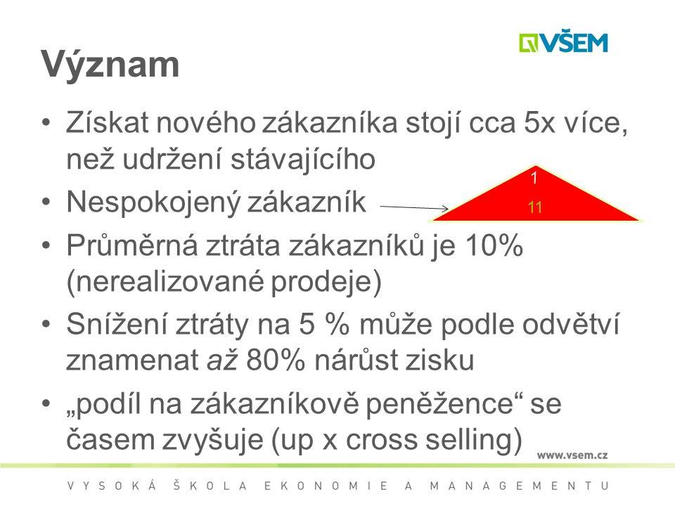 """Význam Získat nového zákazníka stojí cca 5x více, než udržení stávajícího Nespokojený zákazník Průměrná ztráta zákazníků je 10% (nerealizované prodeje) Snížení ztráty na 5 % může podle odvětví znamenat až 80% nárůst zisku """"podíl na zákazníkově peněžence se časem zvyšuje (up x cross selling) 11 1"""