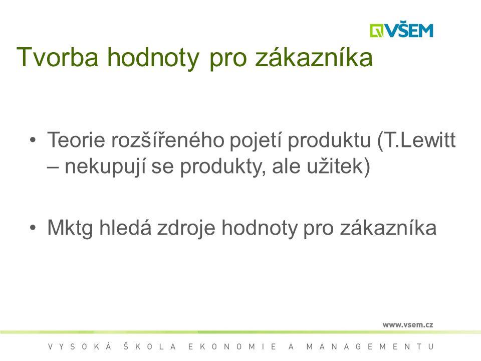 Tvorba hodnoty pro zákazníka Teorie rozšířeného pojetí produktu (T.Lewitt – nekupují se produkty, ale užitek) Mktg hledá zdroje hodnoty pro zákazníka