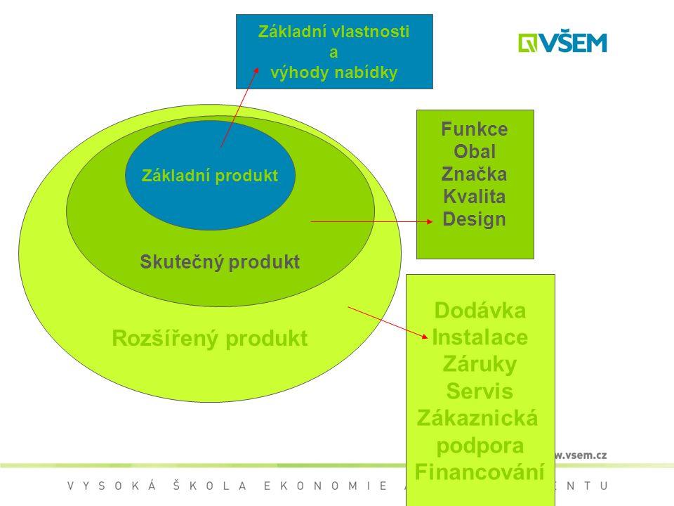 Rozšířený produkt Skutečný produkt Základní produkt Základní vlastnosti a výhody nabídky Funkce Obal Značka Kvalita Design Dodávka Instalace Záruky Servis Zákaznická podpora Financování