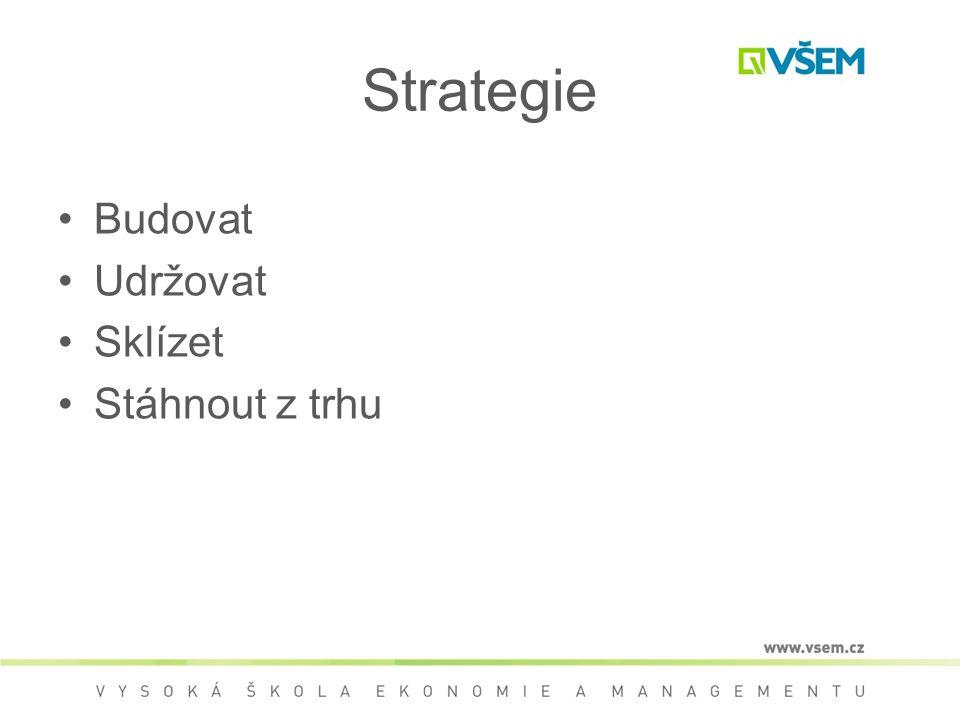 Strategie Budovat Udržovat Sklízet Stáhnout z trhu