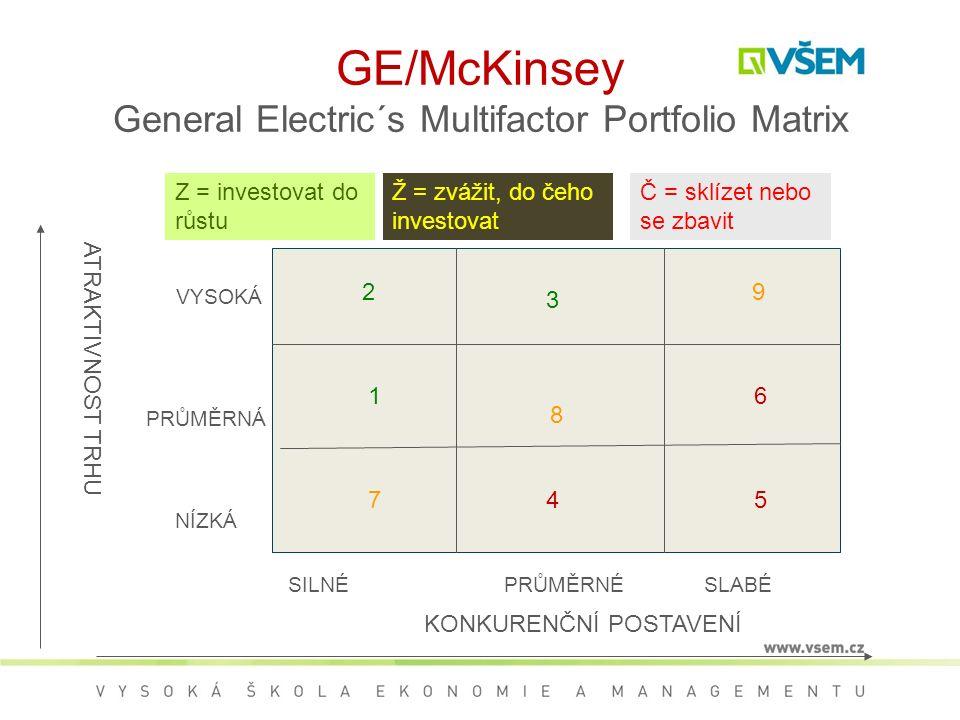 GE/McKinsey General Electric´s Multifactor Portfolio Matrix 8 1 2 7 3 4 9 6 5 ATRAKTIVNOST TRHU KONKURENČNÍ POSTAVENÍ VYSOKÁ PRŮMĚRNÁ NÍZKÁ SILNÉPRŮMĚRNÉSLABÉ Z = investovat do růstu Ž = zvážit, do čeho investovat Č = sklízet nebo se zbavit