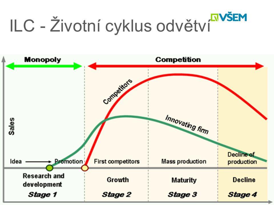 ILC - Životní cyklus odvětví