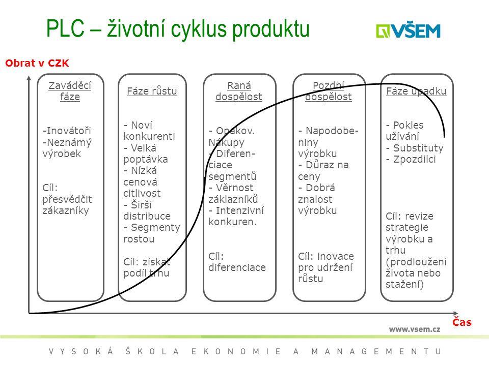 PLC – životní cyklus produktu Obrat v CZK Zaváděcí fáze -Inovátoři -Neznámý výrobek Cíl: přesvědčit zákazníky Fáze růstu - Noví konkurenti - Velká poptávka - Nízká cenová citlivost - Širší distribuce - Segmenty rostou Cíl: získat podíl trhu Raná dospělost - Opakov.