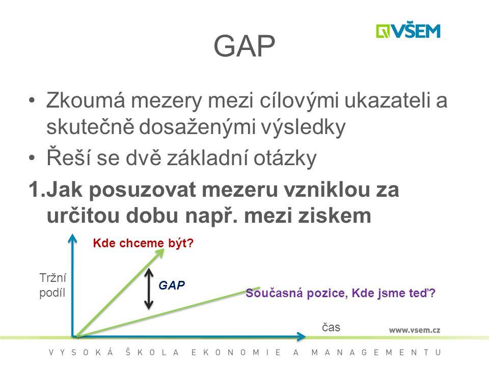 GAP Zkoumá mezery mezi cílovými ukazateli a skutečně dosaženými výsledky Řeší se dvě základní otázky 1.Jak posuzovat mezeru vzniklou za určitou dobu např.