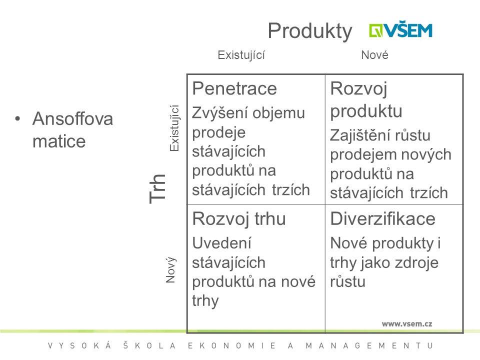 Ansoffova matice Penetrace Zvýšení objemu prodeje stávajících produktů na stávajících trzích Rozvoj produktu Zajištění růstu prodejem nových produktů na stávajících trzích Rozvoj trhu Uvedení stávajících produktů na nové trhy Diverzifikace Nové produkty i trhy jako zdroje růstu ExistujícíNové Trh Existující Nový Produkty