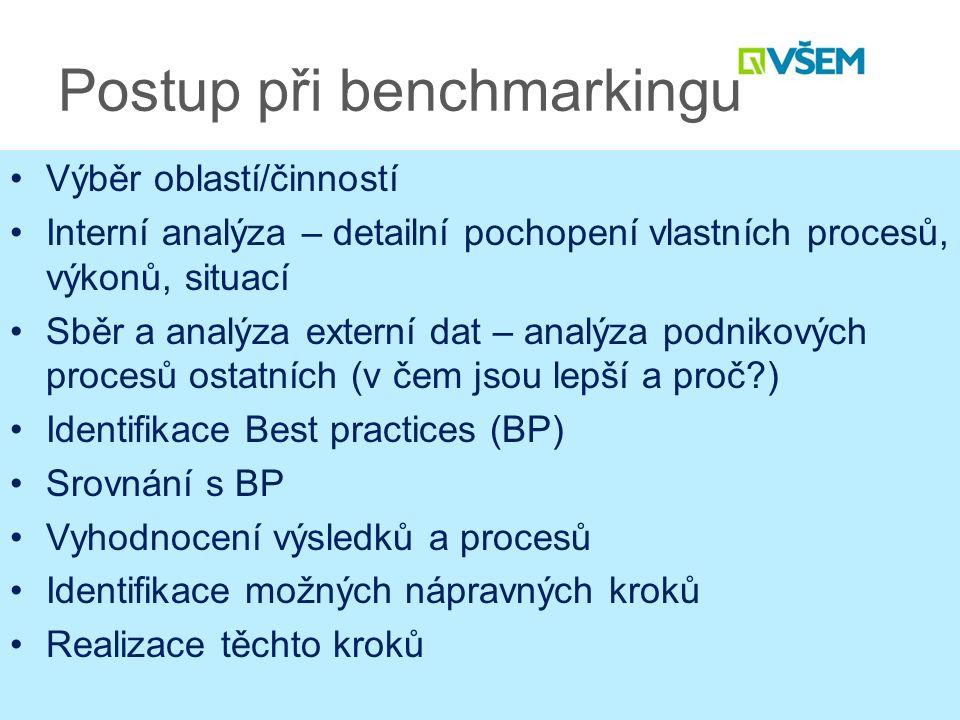 Postup při benchmarkingu Výběr oblastí/činností Interní analýza – detailní pochopení vlastních procesů, výkonů, situací Sběr a analýza externí dat – analýza podnikových procesů ostatních (v čem jsou lepší a proč ) Identifikace Best practices (BP) Srovnání s BP Vyhodnocení výsledků a procesů Identifikace možných nápravných kroků Realizace těchto kroků
