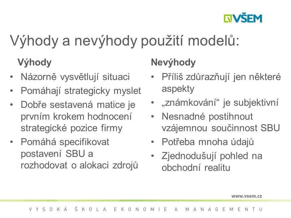 """Výhody a nevýhody použití modelů: Výhody Názorně vysvětlují situaci Pomáhají strategicky myslet Dobře sestavená matice je prvním krokem hodnocení strategické pozice firmy Pomáhá specifikovat postavení SBU a rozhodovat o alokaci zdrojů Nevýhody Příliš zdůrazňují jen některé aspekty """"známkování je subjektivní Nesnadné postihnout vzájemnou součinnost SBU Potřeba mnoha údajů Zjednodušují pohled na obchodní realitu"""