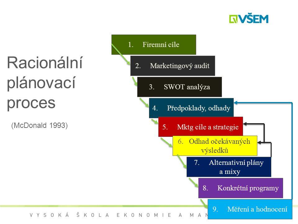 Racionální plánovací proces (McDonald 1993) 1.Firemní cíle 2.Marketingový audit 3.SWOT analýza 4.Předpoklady, odhady 5.Mktg cíle a strategie 6.