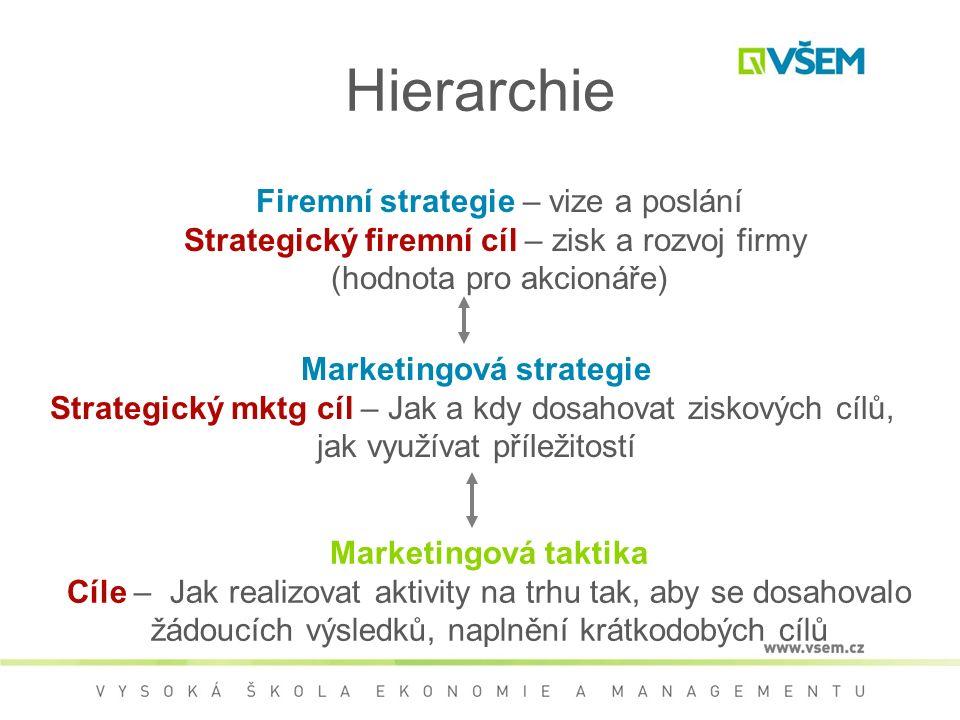 Firemní strategie – vize a poslání Strategický firemní cíl – zisk a rozvoj firmy (hodnota pro akcionáře) Marketingová strategie Strategický mktg cíl – Jak a kdy dosahovat ziskových cílů, jak využívat příležitostí Marketingová taktika Cíle – Jak realizovat aktivity na trhu tak, aby se dosahovalo žádoucích výsledků, naplnění krátkodobých cílů Hierarchie