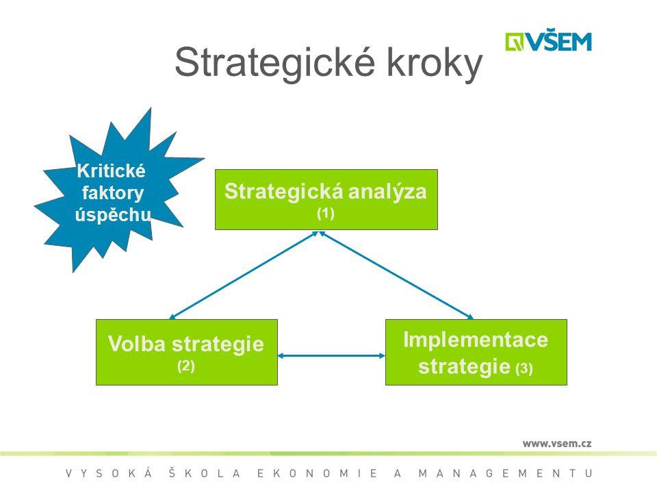 Strategické kroky Strategická analýza (1) Volba strategie (2) Implementace strategie (3) Kritické faktory úspěchu