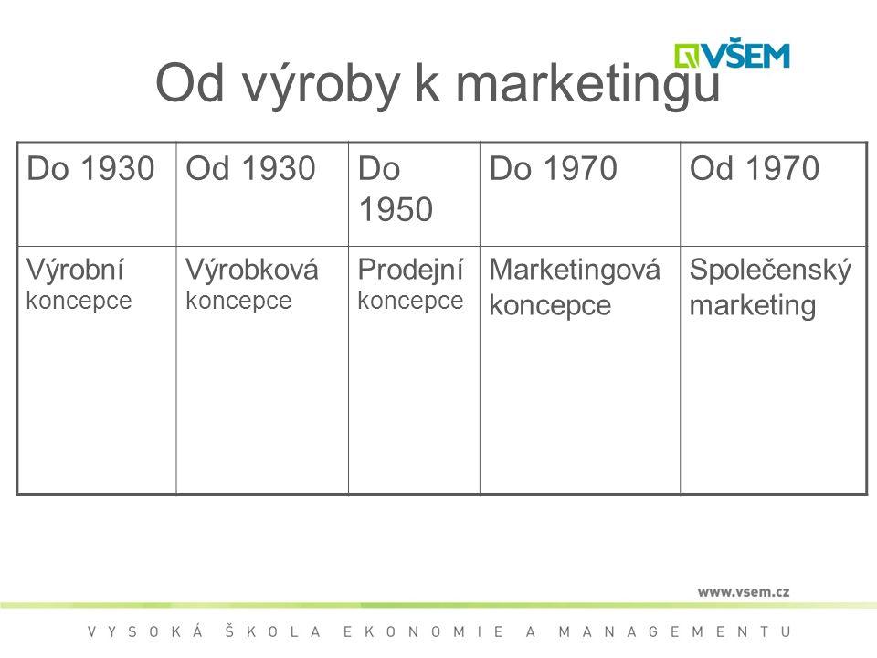 Od výroby k marketingu Do 1930Od 1930Do 1950 Do 1970Od 1970 Výrobní koncepce Výrobková koncepce Prodejní koncepce Marketingová koncepce Společenský marketing