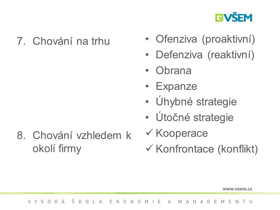7.Chování na trhu 8.Chování vzhledem k okolí firmy Ofenziva (proaktivní) Defenziva (reaktivní) Obrana Expanze Úhybné strategie Útočné strategie Kooperace Konfrontace (konflikt)