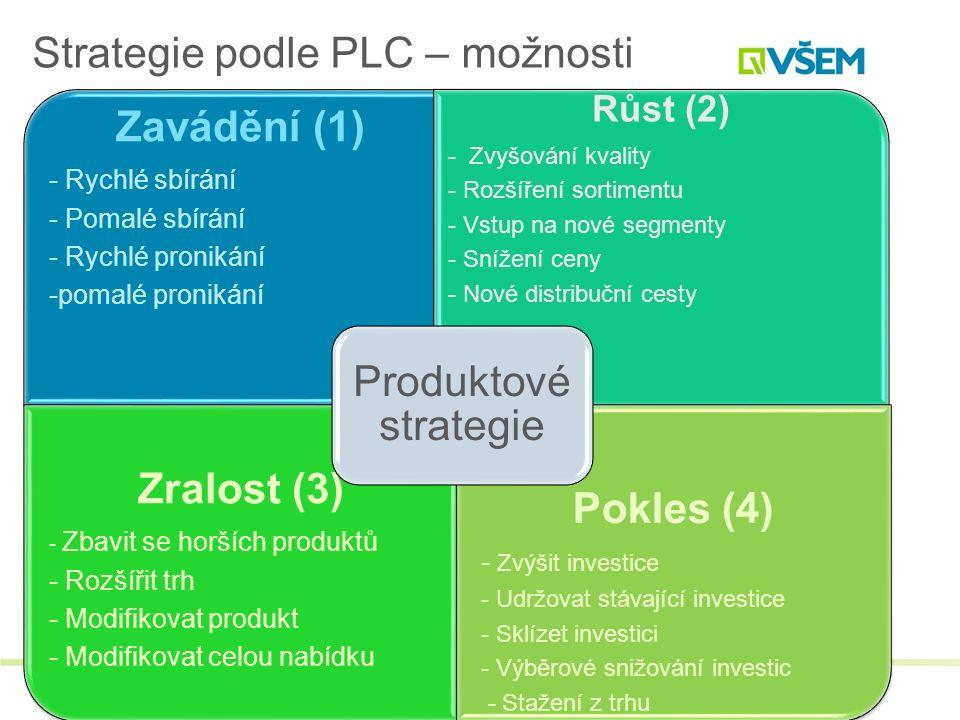 Strategie podle PLC – možnosti
