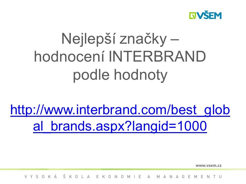 Nejlepší značky – hodnocení INTERBRAND podle hodnoty http://www.interbrand.com/best_glob al_brands.aspx langid=1000 http://www.interbrand.com/best_glob al_brands.aspx langid=1000