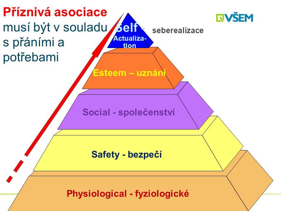 Physiological - fyziologické Safety - bezpečí Social - společenství Esteem – uznání Self - Actualiza- tion seberealizace Příznivá asociace musí být v souladu s přáními a potřebami