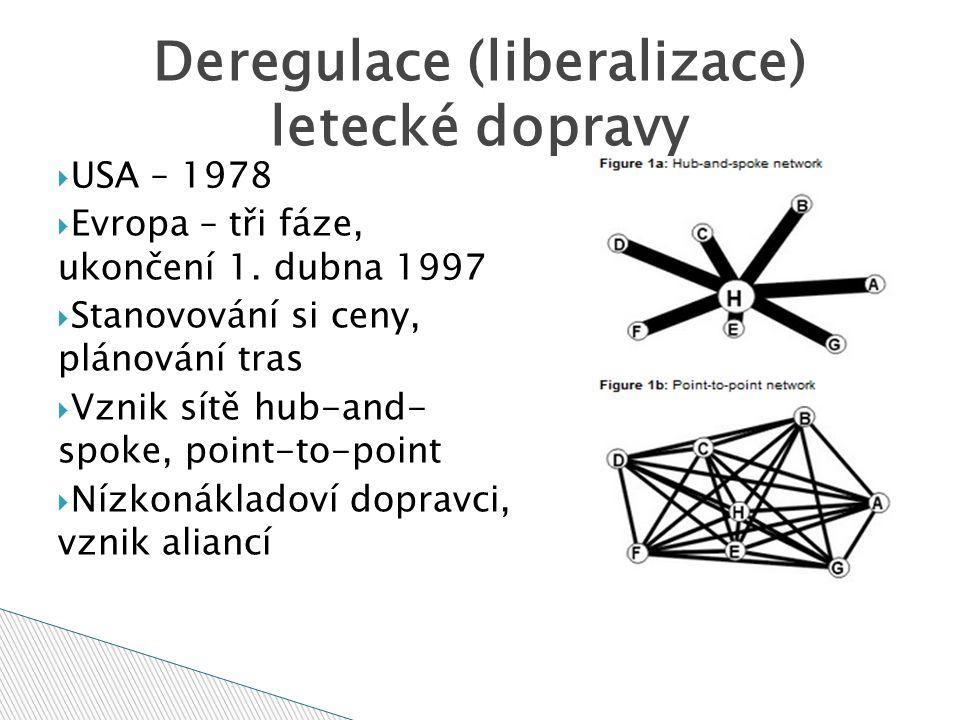 Deregulace (liberalizace) letecké dopravy  USA – 1978  Evropa – tři fáze, ukončení 1.