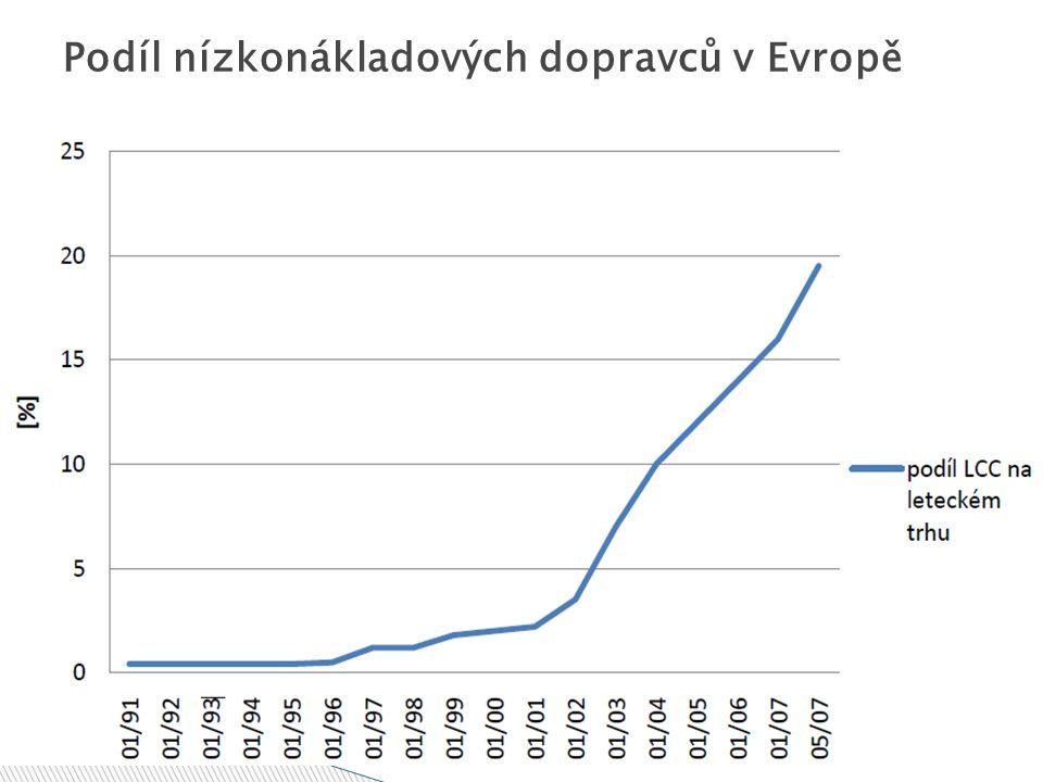 Podíl nízkonákladových dopravců v Evropě