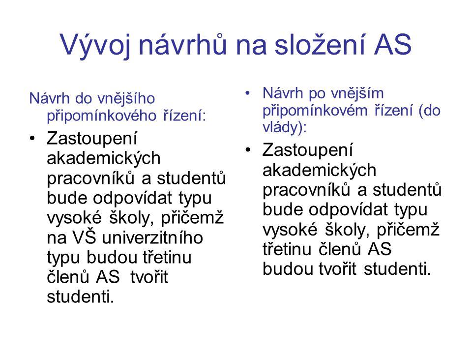 Současné zastoupení studentů v AS VVŠ % studentů v ASPočet VVŠ 3311 34 1 36 2 39 1 40 6 41 2 43 1 49 1 50 1