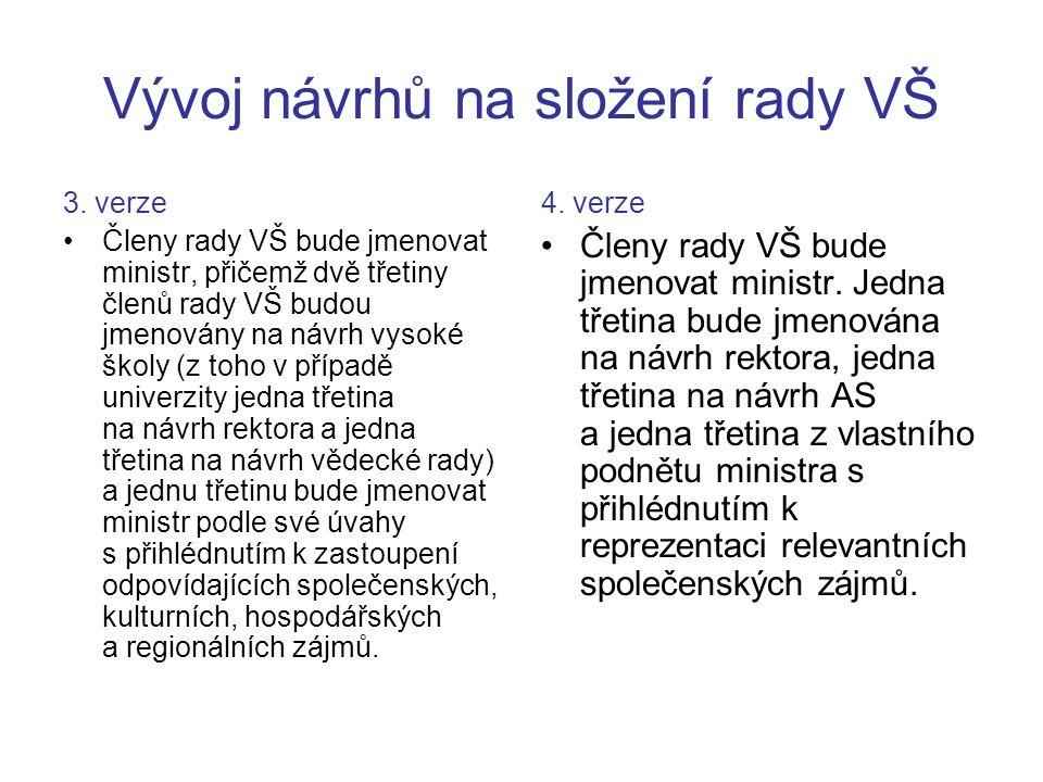 Vývoj návrhů na složení rady VŠ Návrh do vnějšího připomínkového řízení: Členy rady VŠ bude jmenovat ministr.
