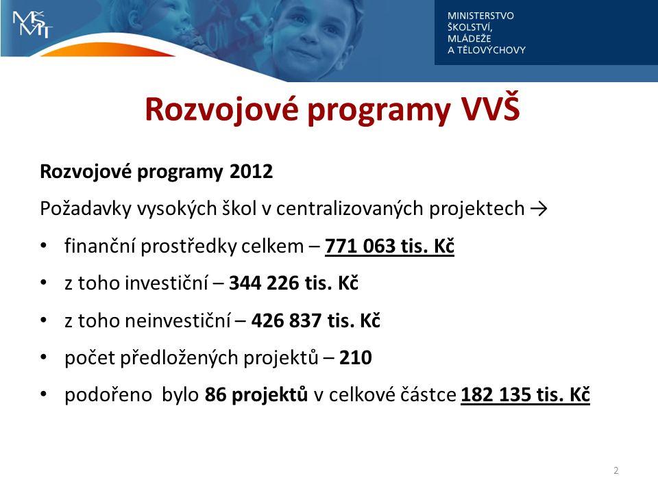 Rozvojové programy VVŠ Rozvojové programy 2012 Požadavky vysokých škol v centralizovaných projektech → finanční prostředky celkem – 771 063 tis. Kč z