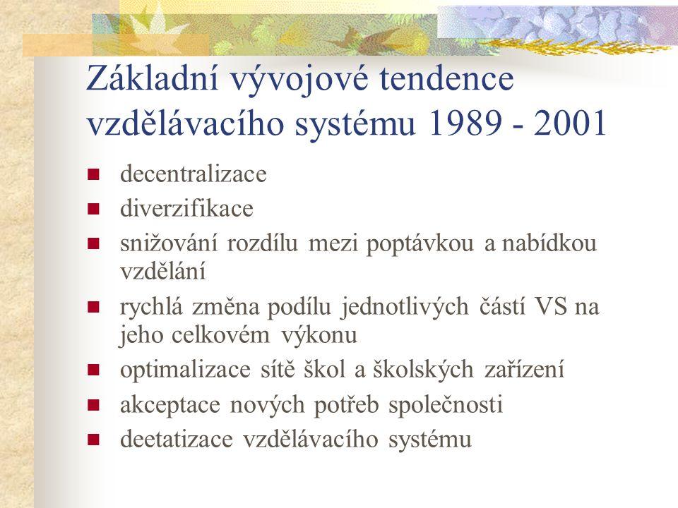 Základní vývojové tendence vzdělávacího systému 1989 - 2001 decentralizace diverzifikace snižování rozdílu mezi poptávkou a nabídkou vzdělání rychlá z