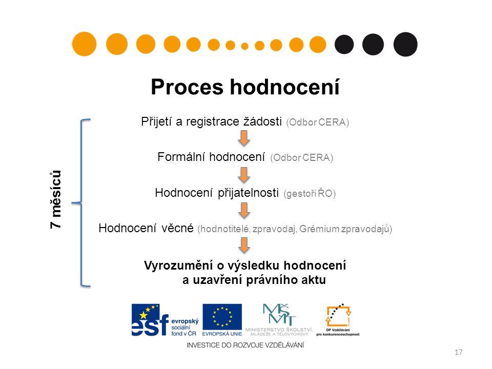 Proces hodnocení Přijetí a registrace žádosti (Odbor CERA) Formální hodnocení (Odbor CERA) Hodnocení přijatelnosti (gestoři ŘO) Hodnocení věcné (hodno