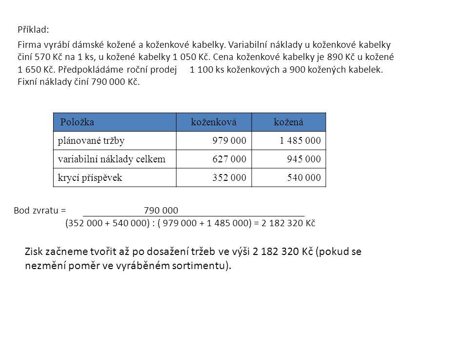 Položkakoženkovákožená plánované tržby979 0001 485 000 variabilní náklady celkem627 000945 000 krycí příspěvek352 000540 000 Příklad: Firma vyrábí dámské kožené a koženkové kabelky.