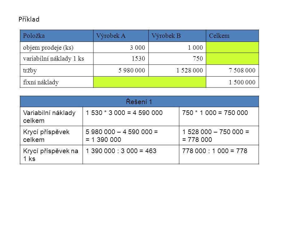 PoložkaVýrobek AVýrobek BCelkem objem prodeje (ks)3 0001 000 variabilní náklady 1 ks1530 750 tržby5 980 0001 528 0007 508 000 fixní náklady1 500 000 Řešení 1 Variabilní náklady celkem 1 530 * 3 000 = 4 590 000750 * 1 000 = 750 000 Krycí příspěvek celkem 5 980 000 – 4 590 000 = = 1 390 000 1 528 000 – 750 000 = = 778 000 Krycí příspěvek na 1 ks 1 390 000 : 3 000 = 463778 000 : 1 000 = 778 Příklad