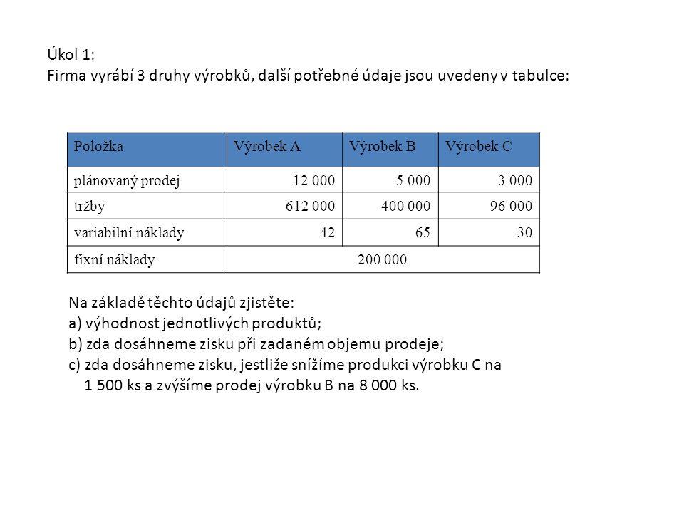 PoložkaVýrobek AVýrobek BVýrobek C plánovaný prodej12 0005 0003 000 tržby612 000400 00096 000 variabilní náklady426530 fixní náklady200 000 Úkol 1: Firma vyrábí 3 druhy výrobků, další potřebné údaje jsou uvedeny v tabulce: Na základě těchto údajů zjistěte: a) výhodnost jednotlivých produktů; b) zda dosáhneme zisku při zadaném objemu prodeje; c) zda dosáhneme zisku, jestliže snížíme produkci výrobku C na 1 500 ks a zvýšíme prodej výrobku B na 8 000 ks.