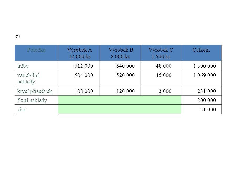 Položka Výrobek A 12 000 ks Výrobek B 8 000 ks Výrobek C 1 500 ks Celkem tržby 612 000 640 000 48 000 1 300 000 variabilní náklady 504 000 520 000 45 000 1 069 000 krycí příspěvek 108 000 120 000 3 000 231 000 fixní náklady 200 000 zisk 31 000 c)