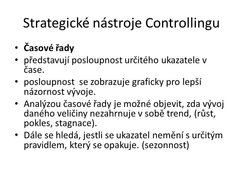 Strategické nástroje Controllingu Časové řady představují posloupnost určitého ukazatele v čase.