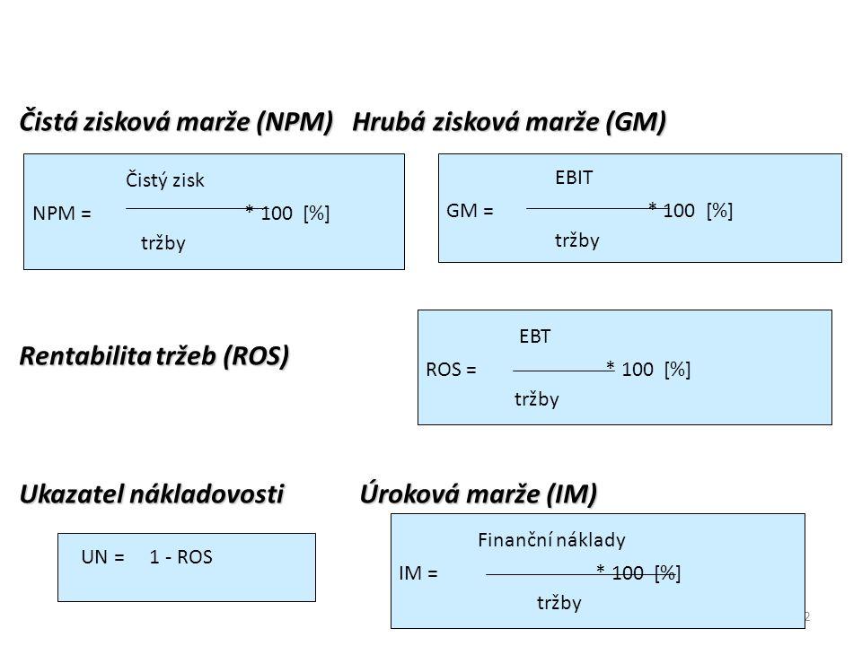 42 Čistá zisková marže (NPM) Hrubá zisková marže (GM) Rentabilita tržeb (ROS) Ukazatel nákladovosti Úroková marže (IM) Čistý zisk NPM = * 100 [%] tržby EBT ROS = * 100 [%] tržby UN = 1 - ROS EBIT GM = * 100 [%] tržby Finanční náklady IM = * 100 [%] tržby