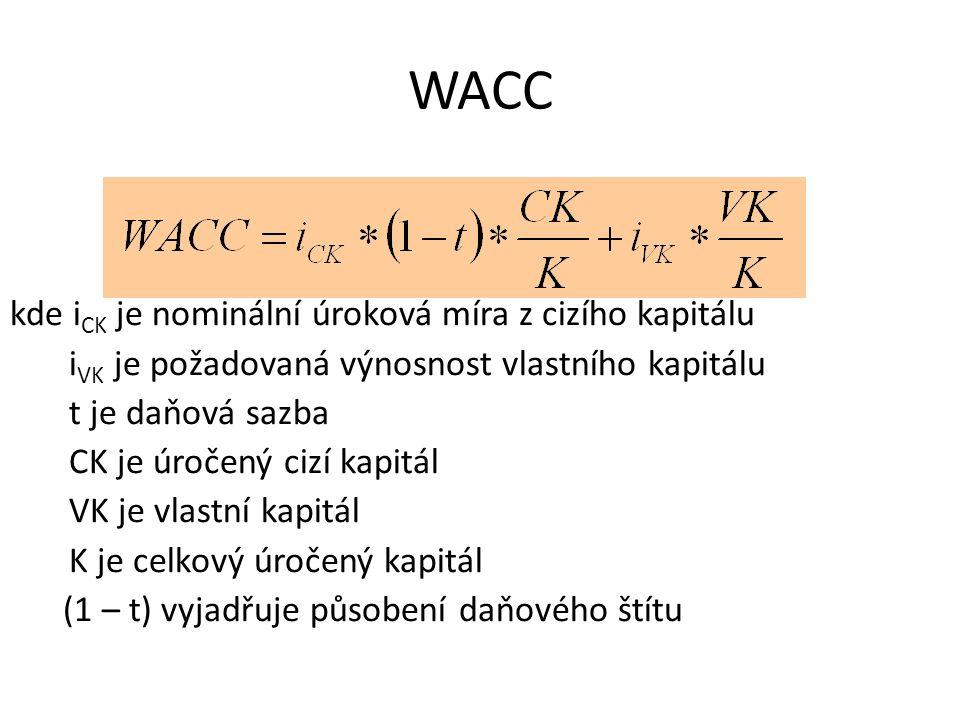 WACC kde i CK je nominální úroková míra z cizího kapitálu i VK je požadovaná výnosnost vlastního kapitálu t je daňová sazba CK je úročený cizí kapitál VK je vlastní kapitál K je celkový úročený kapitál (1 – t) vyjadřuje působení daňového štítu