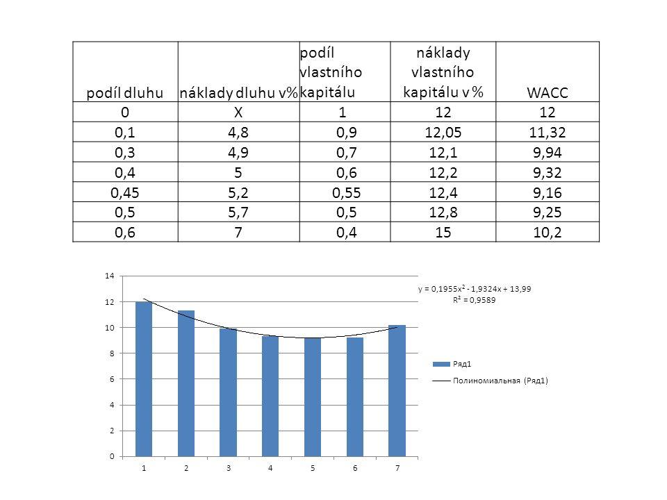 podíl dluhunáklady dluhu v% podíl vlastního kapitálu náklady vlastního kapitálu v %WACC 0X1 12 0,14,8 0,912,0511,32 0,34,9 0,712,19,94 0,45 0,612,29,32 0,455,2 0,5512,49,16 0,55,7 0,512,89,25 0,67 0,41510,2