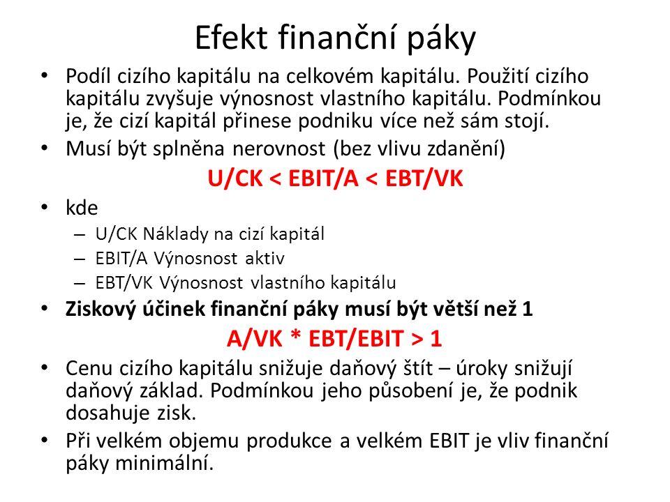 Efekt finanční páky Podíl cizího kapitálu na celkovém kapitálu.