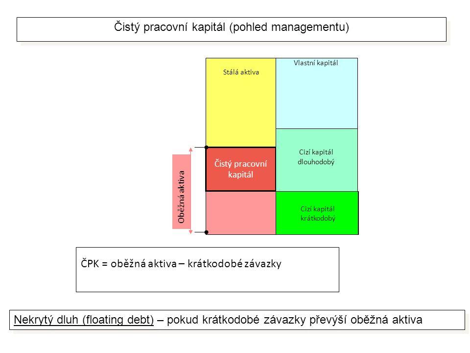 Stálá aktiva Čistý pracovní kapitál Cizí kapitál krátkodobý Vlastní kapitál Cizí kapitál dlouhodobý Oběžná aktiva Cizí kapitál krátkodobý Čistý pracovní kapitál (pohled managementu) ČPK = oběžná aktiva – krátkodobé závazky Nekrytý dluh (floating debt) – pokud krátkodobé závazky převýší oběžná aktiva