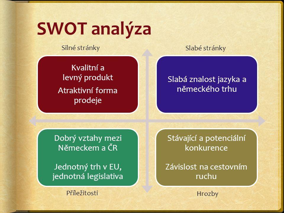 SWOT analýza Kvalitní a levný produkt Atraktivní forma prodeje Slabá znalost jazyka a německého trhu Dobrý vztahy mezi Německem a ČR Jednotný trh v EU, jednotná legislativa Stávající a potenciální konkurence Závislost na cestovním ruchu Silné stránky Slabé stránky Příležitosti Hrozby