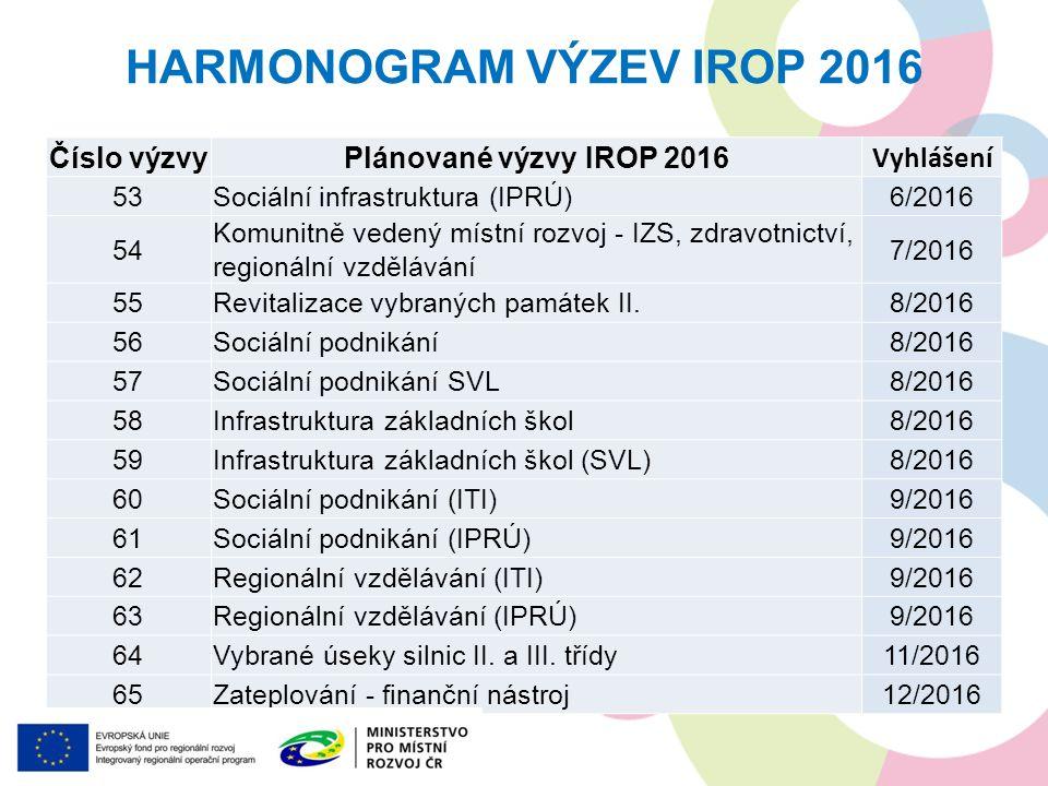 HARMONOGRAM VÝZEV IROP 2016 Číslo výzvyPlánované výzvy IROP 2016 Vyhlášení 53Sociální infrastruktura (IPRÚ)6/2016 54 Komunitně vedený místní rozvoj - IZS, zdravotnictví, regionální vzdělávání 7/2016 55Revitalizace vybraných památek II.8/2016 56Sociální podnikání8/2016 57Sociální podnikání SVL8/2016 58Infrastruktura základních škol8/2016 59Infrastruktura základních škol (SVL)8/2016 60Sociální podnikání (ITI)9/2016 61Sociální podnikání (IPRÚ)9/2016 62Regionální vzdělávání (ITI)9/2016 63Regionální vzdělávání (IPRÚ)9/2016 64Vybrané úseky silnic II.