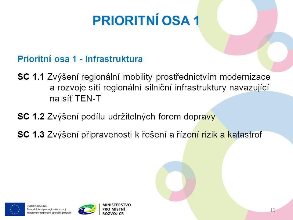 PRIORITNÍ OSA 1 13 Prioritní osa 1 - Infrastruktura SC 1.1 Zvýšení regionální mobility prostřednictvím modernizace a rozvoje sítí regionální silniční infrastruktury navazující na síť TEN-T SC 1.2 Zvýšení podílu udržitelných forem dopravy SC 1.3 Zvýšení připravenosti k řešení a řízení rizik a katastrof