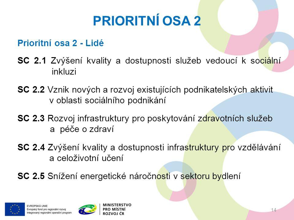 PRIORITNÍ OSA 2 14 Prioritní osa 2 - Lidé SC 2.1 Zvýšení kvality a dostupnosti služeb vedoucí k sociální inkluzi SC 2.2 Vznik nových a rozvoj existujících podnikatelských aktivit v oblasti sociálního podnikání SC 2.3 Rozvoj infrastruktury pro poskytování zdravotních služeb a péče o zdraví SC 2.4 Zvýšení kvality a dostupnosti infrastruktury pro vzdělávání a celoživotní učení SC 2.5 Snížení energetické náročnosti v sektoru bydlení
