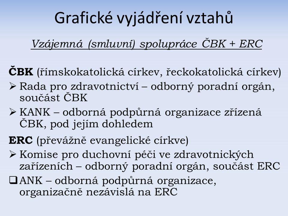Grafické vyjádření vztahů ČBK (římskokatolická církev, řeckokatolická církev)  Rada pro zdravotnictví – odborný poradní orgán, součást ČBK  KANK – odborná podpůrná organizace zřízená ČBK, pod jejím dohledem ERC (převážně evangelické církve)  Komise pro duchovní péči ve zdravotnických zařízeních – odborný poradní orgán, součást ERC  ANK – odborná podpůrná organizace, organizačně nezávislá na ERC Vzájemná (smluvní) spolupráce ČBK + ERC