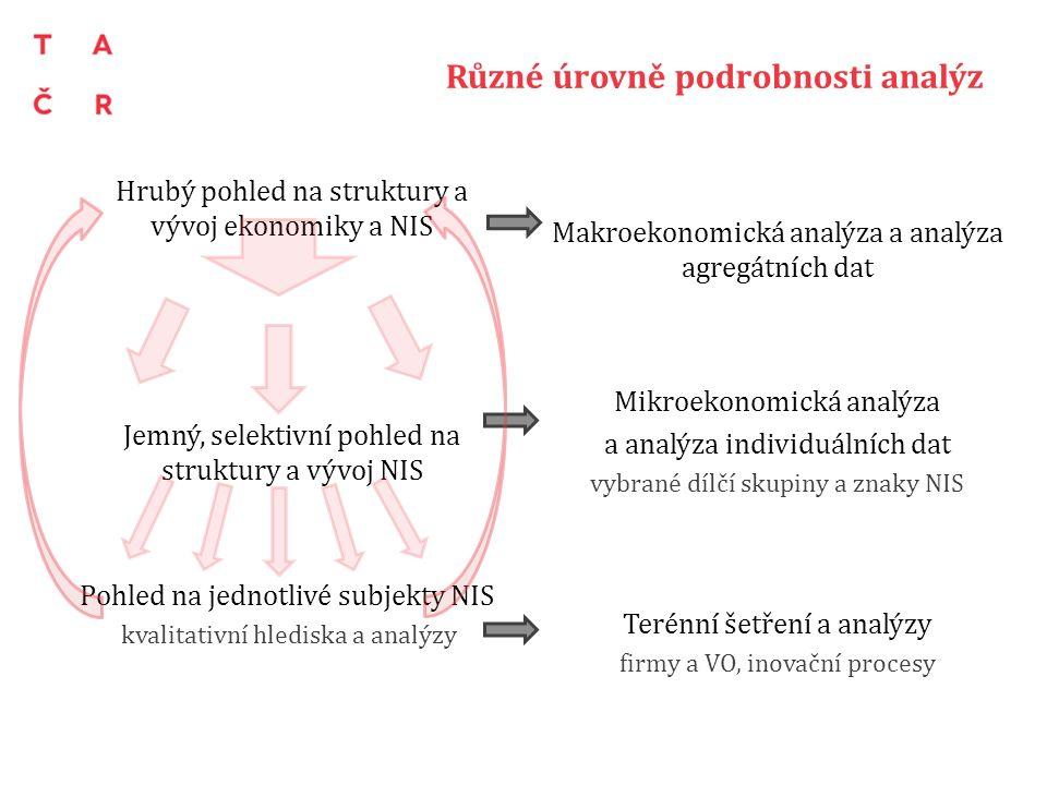 Různé úrovně podrobnosti analýz Makroekonomická analýza a analýza agregátních dat Mikroekonomická analýza a analýza individuálních dat vybrané dílčí s