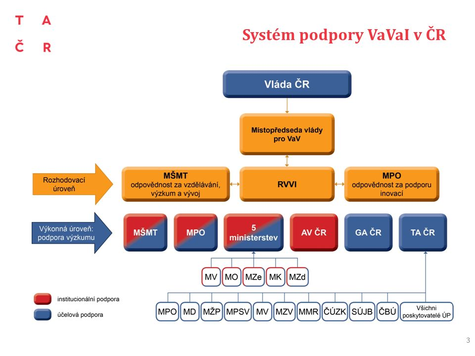 Systém podpory VaVaI v ČR 3