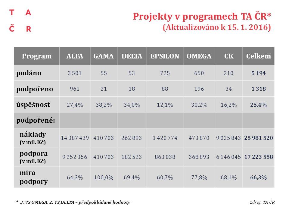 Projekty v programech TA ČR* (Aktualizováno k 15. 1. 2016) *Úspěšnost uvedena pouze za TD01 a TD02. K 30.9. 2015 nebyl znám počet podpořených projektů