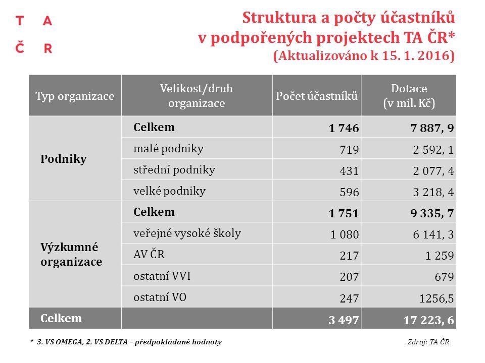 Struktura a počty účastníků v podpořených projektech TA ČR* (Aktualizováno k 15.